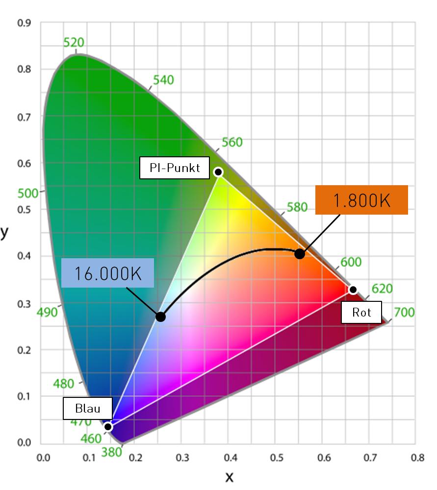 PI-LED Farbraum